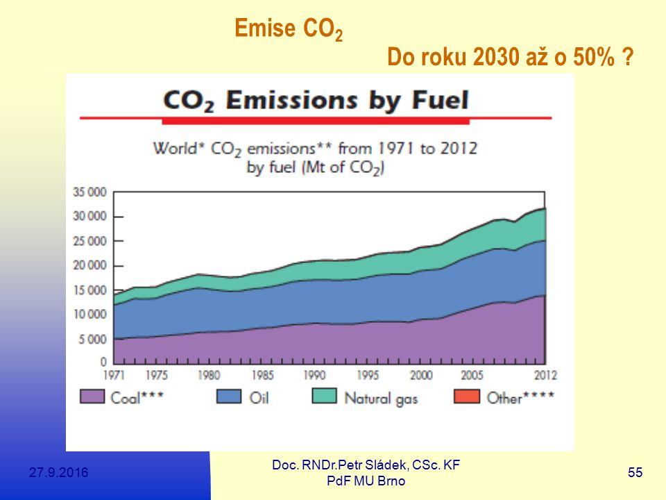 27.9.2016 Doc. RNDr.Petr Sládek, CSc. KF PdF MU Brno 55 Emise CO 2 Do roku 2030 až o 50% ?