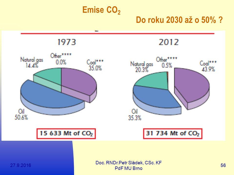 27.9.2016 Doc. RNDr.Petr Sládek, CSc. KF PdF MU Brno 56 Emise CO 2 Do roku 2030 až o 50% ?