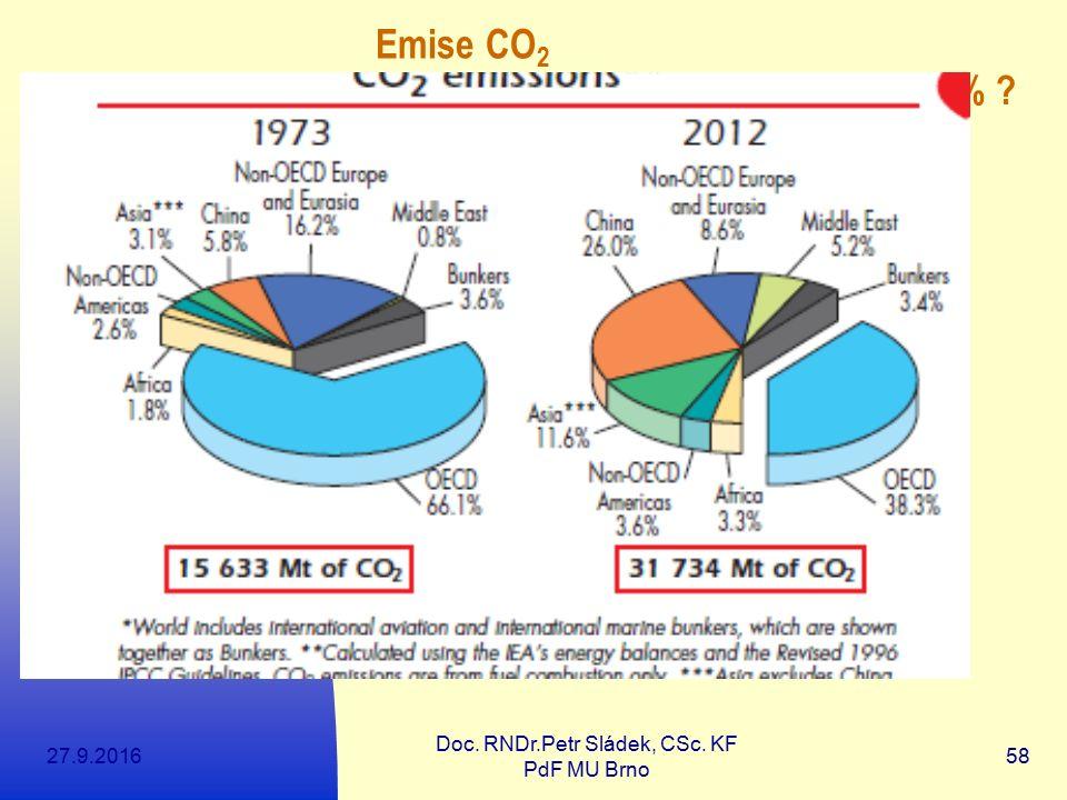 27.9.2016 Doc. RNDr.Petr Sládek, CSc. KF PdF MU Brno 58 Emise CO 2 Do roku 2030 až o 50% ?