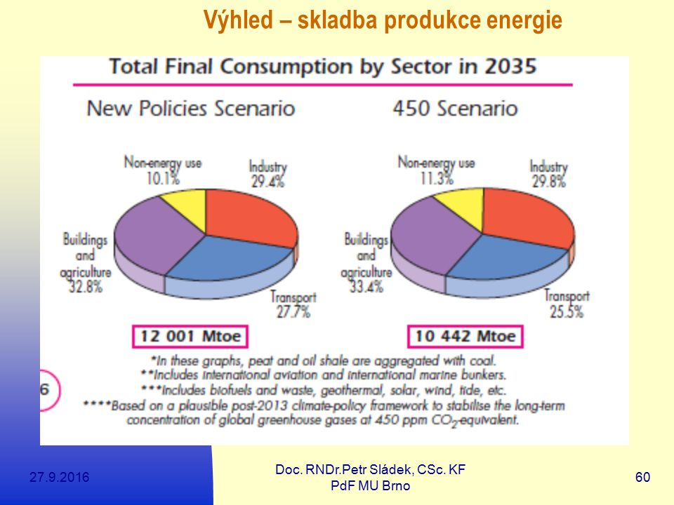 27.9.2016 Doc. RNDr.Petr Sládek, CSc. KF PdF MU Brno 60 Výhled – skladba produkce energie