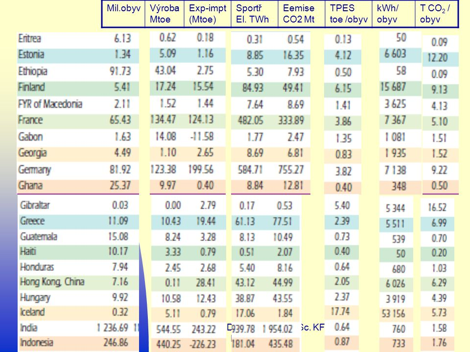 27.9.2016 Doc. RNDr.Petr Sládek, CSc. KF PdF MU Brno 64 Mil.obyvVýroba Mtoe Exp-impt (Mtoe) Sportř El. TWh Eemise CO2 Mt TPES toe /obyv kWh/ obyv T CO