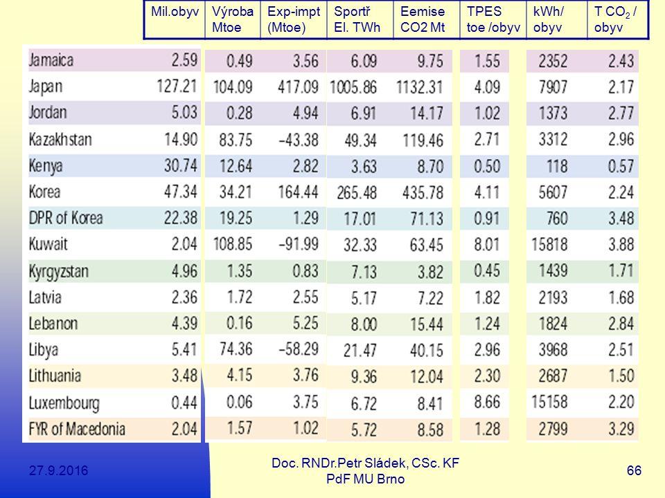 27.9.2016 Doc. RNDr.Petr Sládek, CSc. KF PdF MU Brno 66 Mil.obyvVýroba Mtoe Exp-impt (Mtoe) Sportř El. TWh Eemise CO2 Mt TPES toe /obyv kWh/ obyv T CO