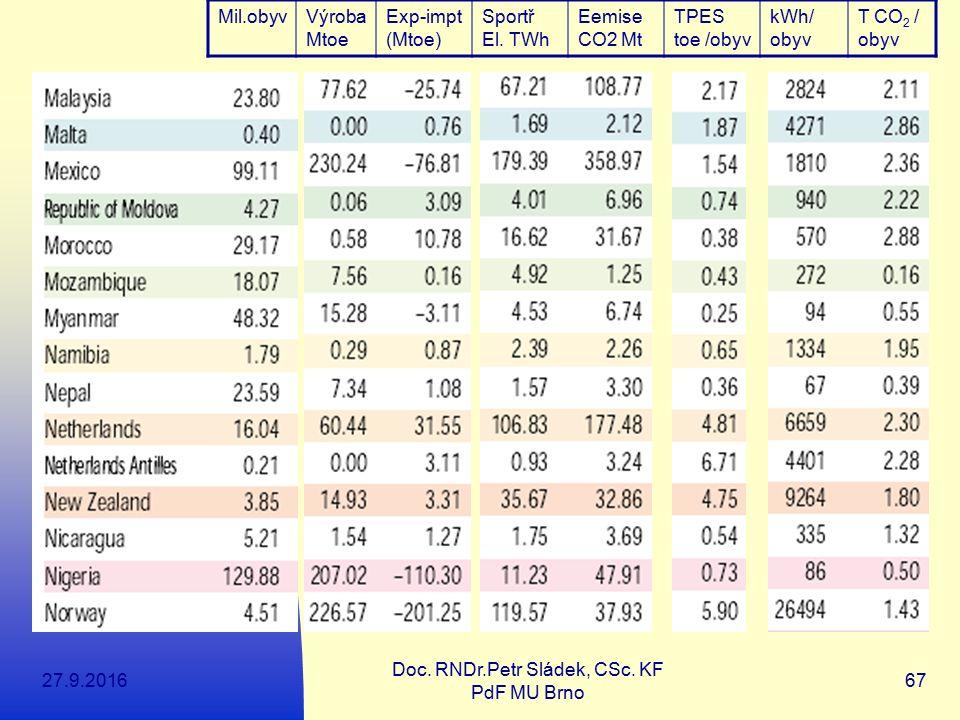 27.9.2016 Doc. RNDr.Petr Sládek, CSc. KF PdF MU Brno 67 Mil.obyvVýroba Mtoe Exp-impt (Mtoe) Sportř El. TWh Eemise CO2 Mt TPES toe /obyv kWh/ obyv T CO