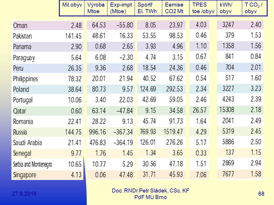 27.9.2016 Doc. RNDr.Petr Sládek, CSc. KF PdF MU Brno 68 Mil.obyvVýroba Mtoe Exp-impt (Mtoe) Sportř El. TWh Eemise CO2 Mt TPES toe /obyv kWh/ obyv T CO