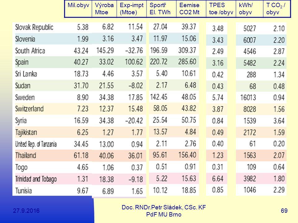 27.9.2016 Doc. RNDr.Petr Sládek, CSc. KF PdF MU Brno 69 Mil.obyvVýroba Mtoe Exp-impt (Mtoe) Sportř El. TWh Eemise CO2 Mt TPES toe /obyv kWh/ obyv T CO