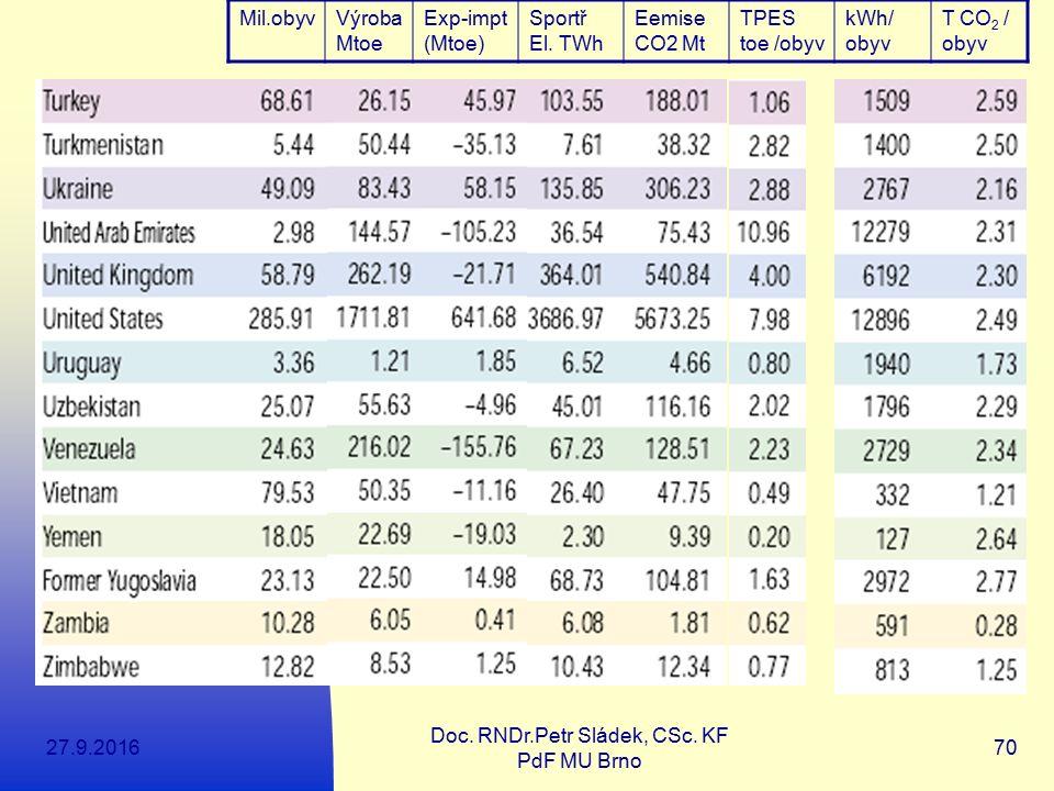 27.9.2016 Doc. RNDr.Petr Sládek, CSc. KF PdF MU Brno 70 Mil.obyvVýroba Mtoe Exp-impt (Mtoe) Sportř El. TWh Eemise CO2 Mt TPES toe /obyv kWh/ obyv T CO