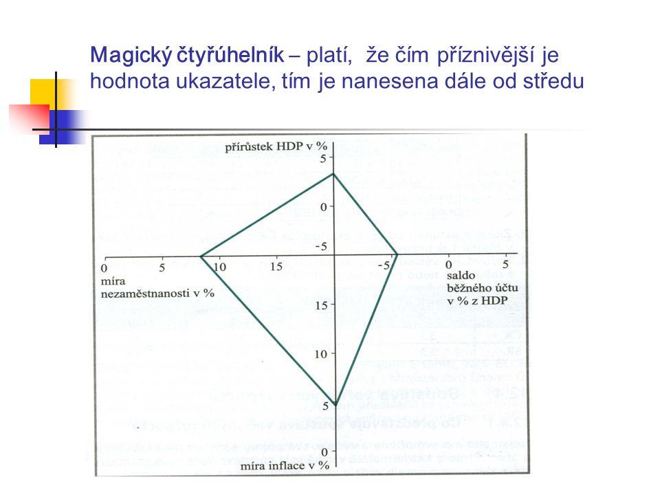 Magický čtyřúhelník – platí, že čím příznivější je hodnota ukazatele, tím je nanesena dále od středu