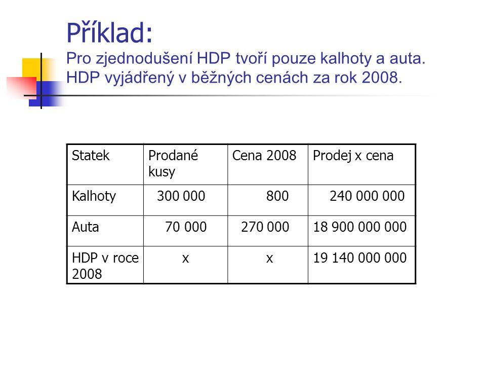 Příklad: Pro zjednodušení HDP tvoří pouze kalhoty a auta.