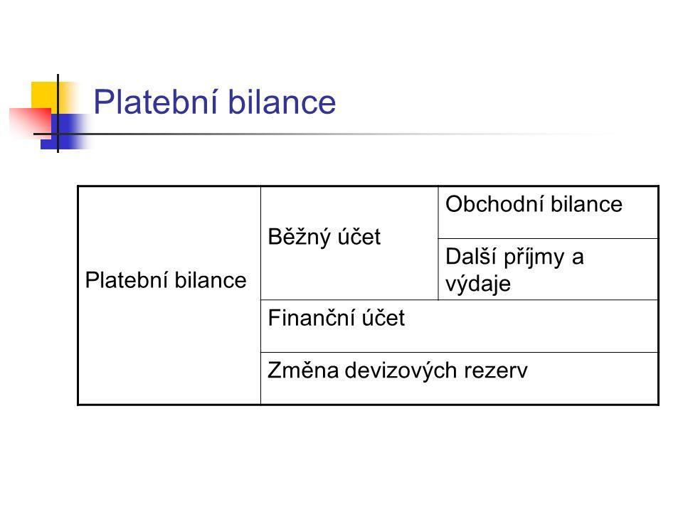 Platební bilance Běžný účet Obchodní bilance Další příjmy a výdaje Finanční účet Změna devizových rezerv