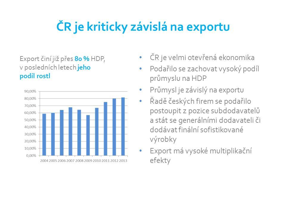ČR je kriticky závislá na exportu ČR je velmi otevřená ekonomika Podařilo se zachovat vysoký podíl průmyslu na HDP Průmysl je závislý na exportu Řadě českých firem se podařilo postoupit z pozice subdodavatelů a stát se generálními dodavateli či dodávat finální sofistikované výrobky Export má vysoké multiplikační efekty Export činí již přes 80 % HDP, v posledních letech jeho podíl rostl