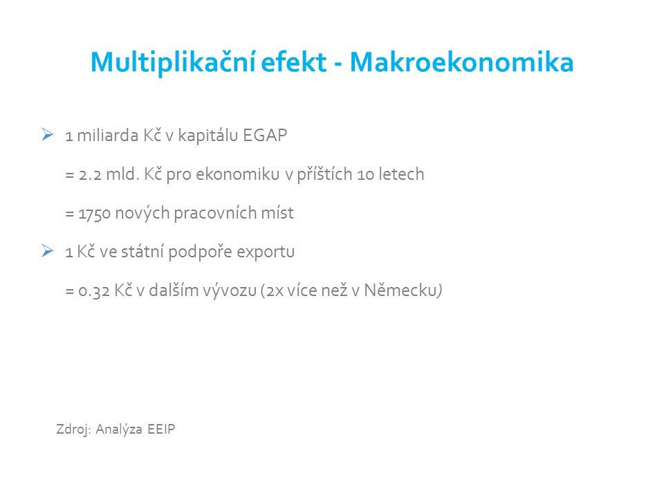 Multiplikační efekt – finanční benefity pro ekonomiku ČR  Multiplikační efekt podpory exportu (příklad 2013) CZK 63.4 mld.