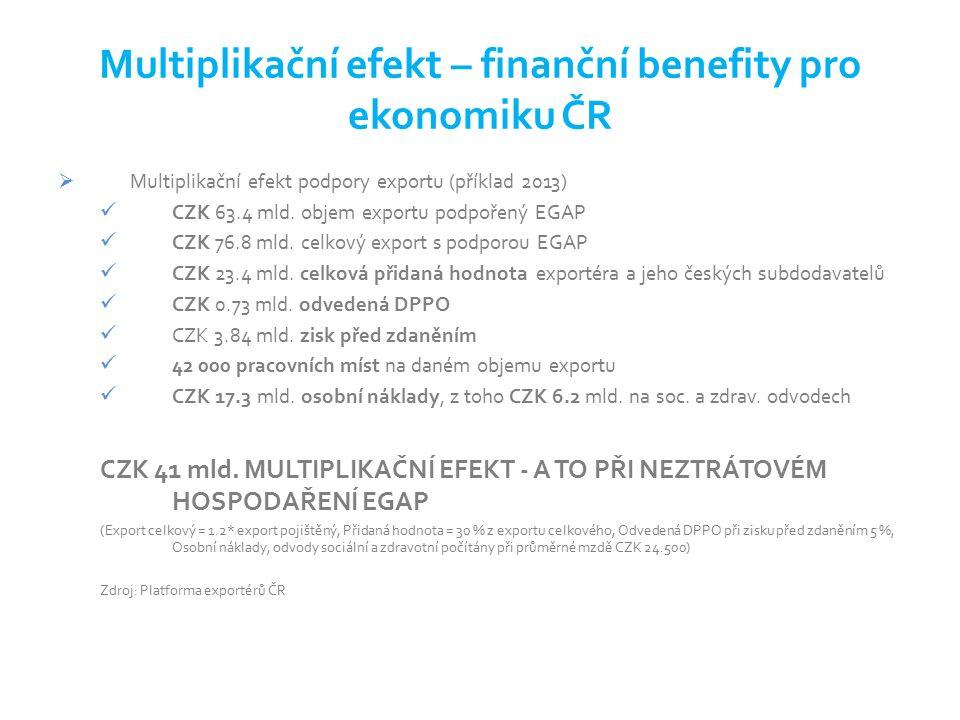 Výzva k podpoře českého exportu Nechceme žádné dotace, ale úvěrování solidních zákazníků a kvalitních projektů v rizikových teritoriích Nechceme nic víc než mají konkurenti z OECD zemí, tj.
