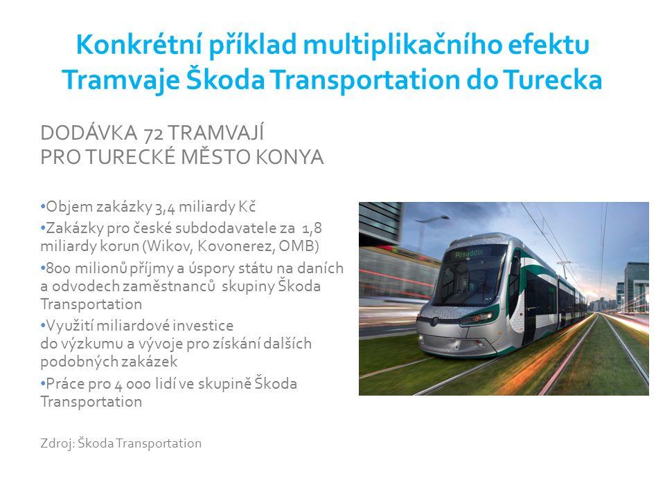 Konkrétní příklad multiplikačního efektu Tramvaje Škoda Transportation do Turecka DODÁVKA 72 TRAMVAJÍ PRO TURECKÉ MĚSTO KONYA Objem zakázky 3,4 miliardy Kč Zakázky pro české subdodavatele za 1,8 miliardy korun (Wikov, Kovonerez, OMB) 800 milionů příjmy a úspory státu na daních a odvodech zaměstnanců skupiny Škoda Transportation Využití miliardové investice do výzkumu a vývoje pro získání dalších podobných zakázek Práce pro 4 000 lidí ve skupině Škoda Transportation Zdroj: Škoda Transportation