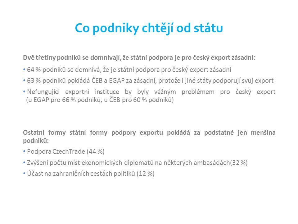 Dvě třetiny podniků se domnívají, že státní podpora je pro český export zásadní: 64 % podniků se domnívá, že je státní podpora pro český export zásadní 63 % podniků pokládá ČEB a EGAP za zásadní, protože i jiné státy podporují svůj export Nefungující exportní instituce by byly vážným problémem pro český export (u EGAP pro 66 % podniků, u ČEB pro 60 % podniků) Ostatní formy státní formy podpory exportu pokládá za podstatné jen menšina podniků: Podpora CzechTrade (44 %) Zvýšení počtu míst ekonomických diplomatů na některých ambasádách(32 %) Účast na zahraničních cestách politiků (12 %) Co podniky chtějí od státu -