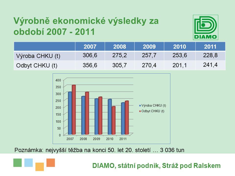 Výrobně ekonomické výsledky za období 2007 - 2011 20072008200920102011 Výroba CHKU (t) 306,6275,2257,7253,6228,8 Odbyt CHKU (t) 356,6305,7270,4201,1 241,4 DIAMO, státní podnik, Stráž pod Ralskem Poznámka: nejvyšší těžba na konci 50.