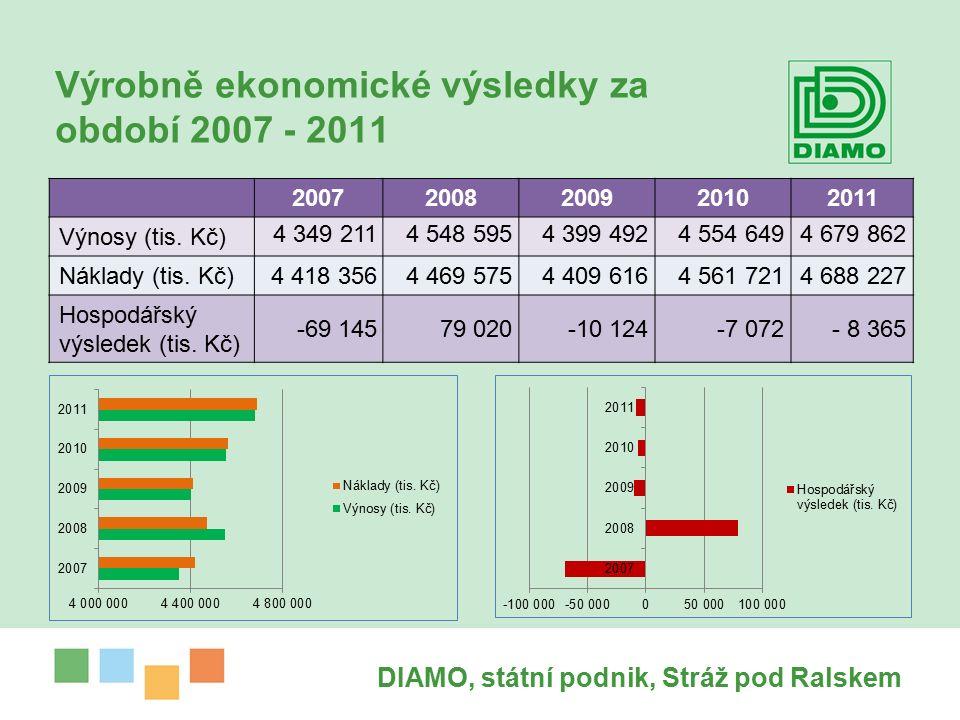 Výrobně ekonomické výsledky za období 2007 - 2011 20072008200920102011 Výnosy (tis.
