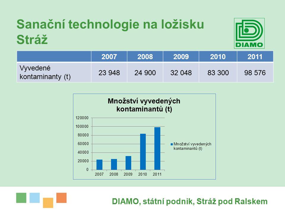 Sanační technologie na ložisku Stráž DIAMO, státní podnik, Stráž pod Ralskem 20072008200920102011 Vyvedené kontaminanty (t) 23 94824 90032 04883 30098 576