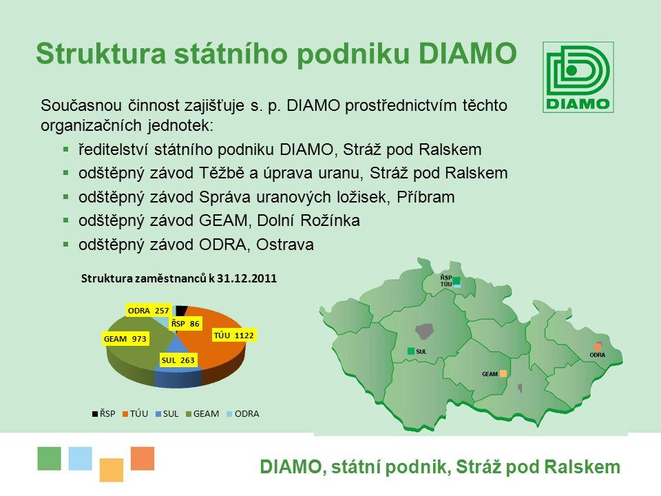DIAMO, státní podnik, Stráž pod Ralskem Struktura státního podniku DIAMO Současnou činnost zajišťuje s.
