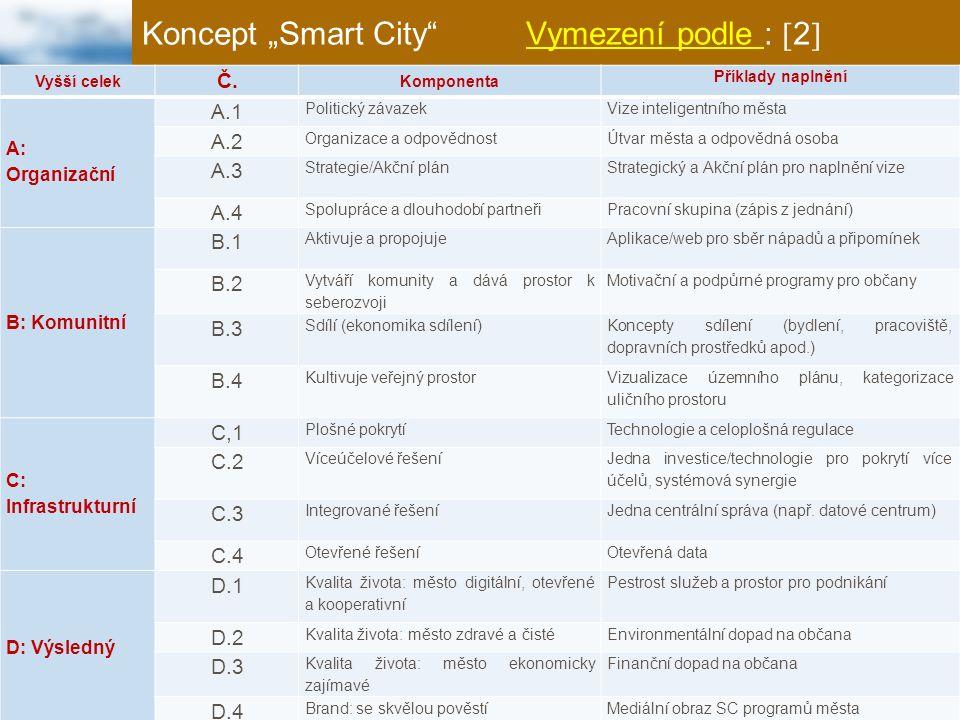 """Koncept """"Smart City Vymezení podle IBM: České vysoké učení technické v Praze - Fakulta dopravní Ústav dopravní telematiky http://www.ibm.com/smarterplanet/us/en/smarter_cities/overview/"""