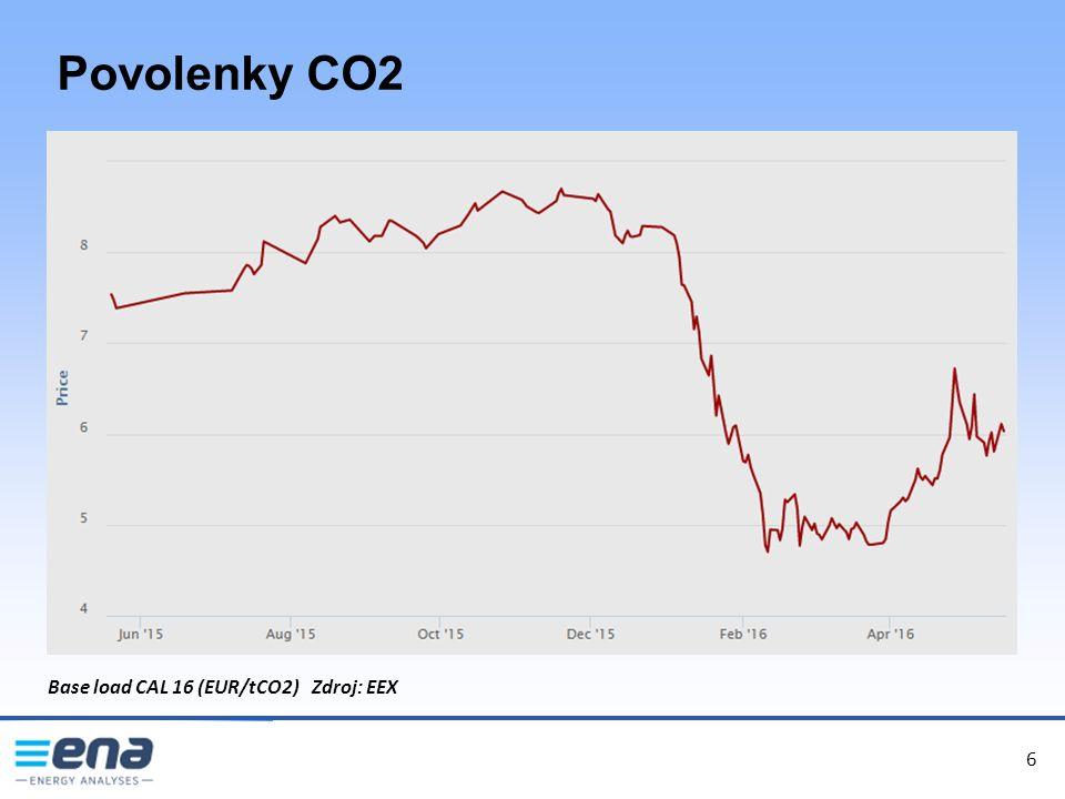 6 Povolenky CO2 6 Base load CAL 16 (EUR/tCO2) Zdroj: EEX
