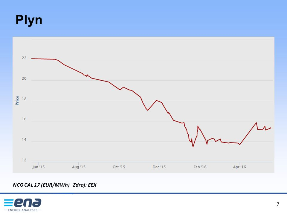7 Plyn 7 NCG CAL 17 (EUR/MWh) Zdroj: EEX