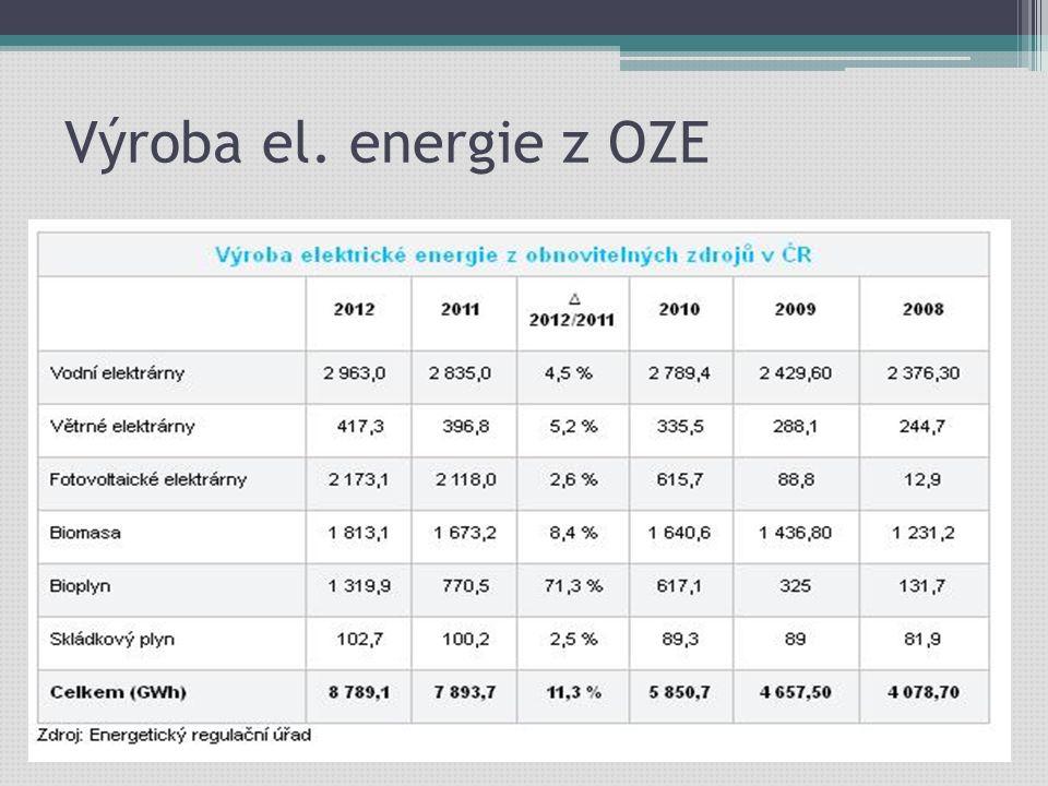 Výroba el. energie z OZE