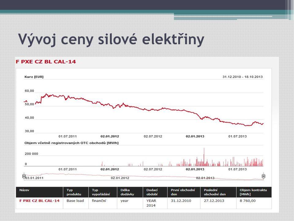 Vývoj ceny silové elektřiny