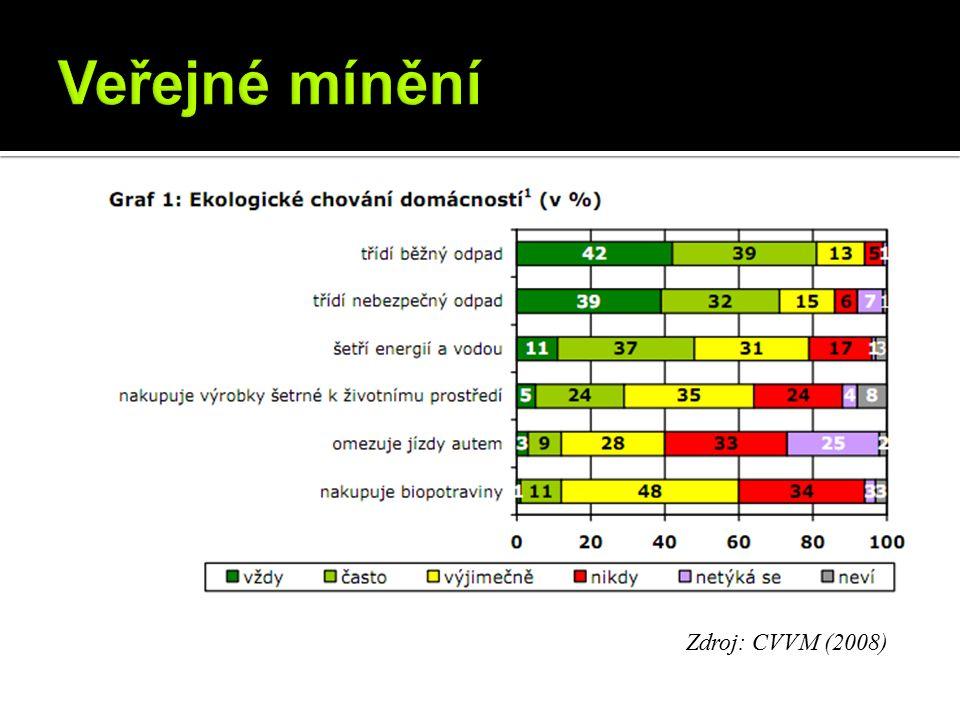 Zdroj: CVVM (2008)