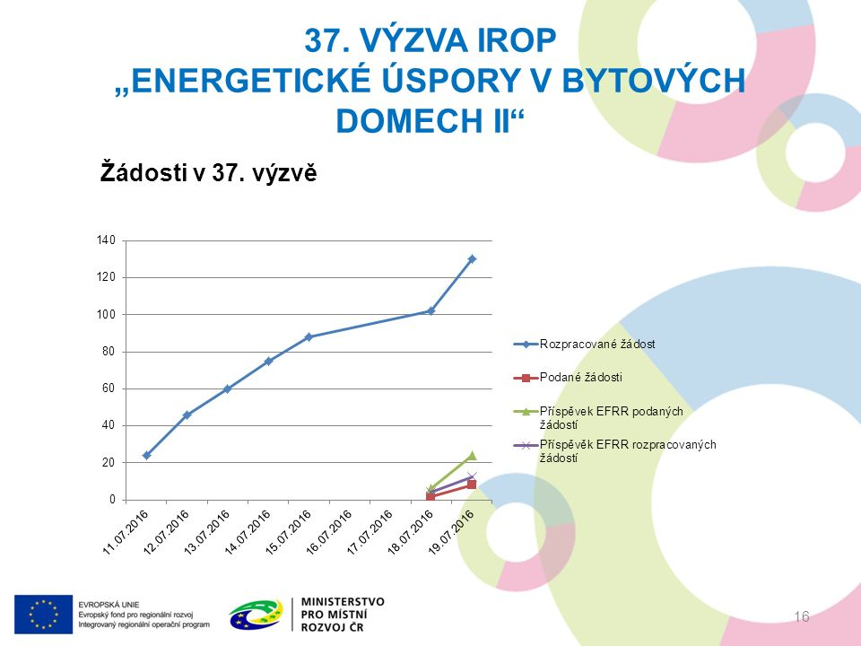 """37. VÝZVA IROP """"ENERGETICKÉ ÚSPORY V BYTOVÝCH DOMECH II 16 Žádosti v 37. výzvě"""