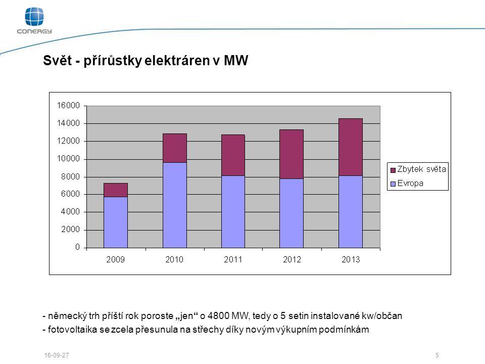 """5 16-09-27 Svět - přírůstky elektráren v MW - německý trh příští rok poroste """"jen o 4800 MW, tedy o 5 setin instalované kw/občan - fotovoltaika se zcela přesunula na střechy díky novým výkupním podmínkám"""
