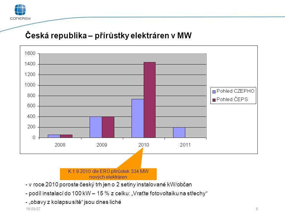 """6 16-09-27 Česká republika – přírůstky elektráren v MW - v roce 2010 poroste český trh jen o 2 setiny instalované kW/občan - podíl instalací do 100 kW – 15 % z celku: """"Vraťte fotovoltaiku na střechy - """"obavy z kolapsu sítě jsou dnes liché K 1.9.2010 dle ERÚ přírůstek 334 MW nových elektráren"""