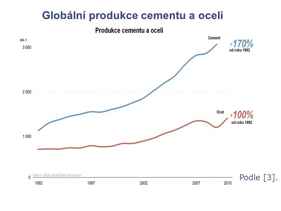 Podle [3]. Globální produkce cementu a oceli