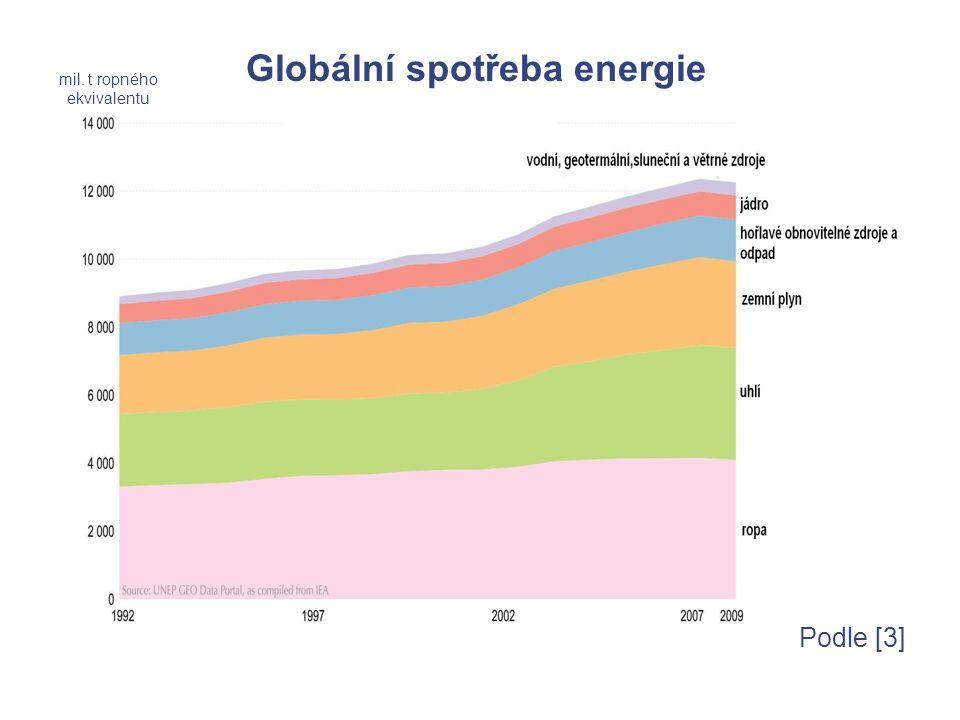 Podle [3] mil. t ropného ekvivalentu Globální spotřeba energie