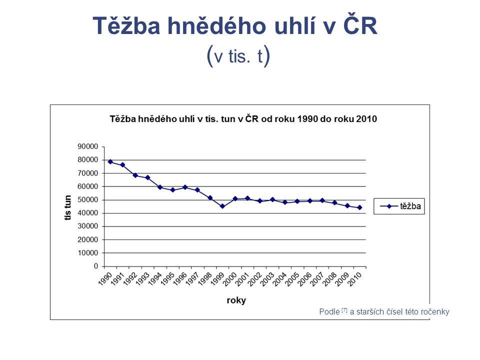 Těžba hnědého uhlí v ČR ( v tis. t ) Podle [7] a starších čísel této ročenky