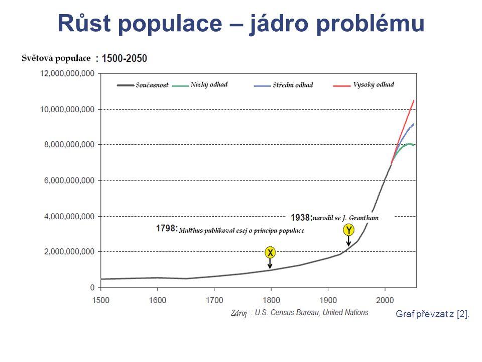 Růst populace – jádro problému Graf převzat z [2].