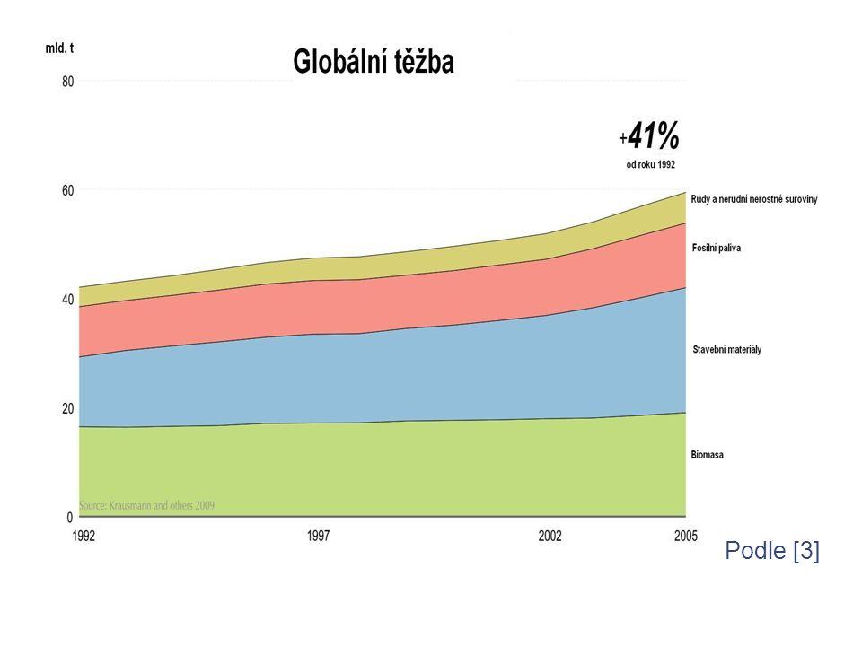 Vývoj populace – Evropa rokpočet obyvatelpozn.100050 mil.