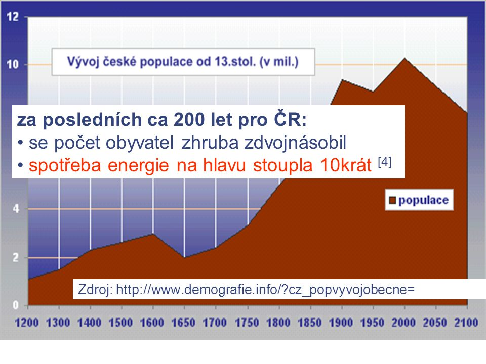 Graf 1: Vývoj početního stavu populace obývající území dnešní ČR od 13.