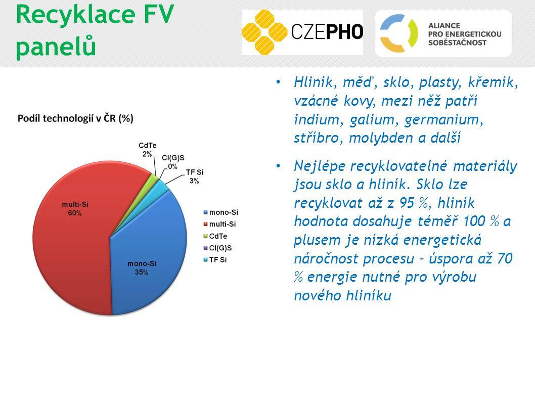 Recyklace FV panelů Hliník, měď, sklo, plasty, křemík, vzácné kovy, mezi něž patří indium, galium, germanium, stříbro, molybden a další Nejlépe recykl