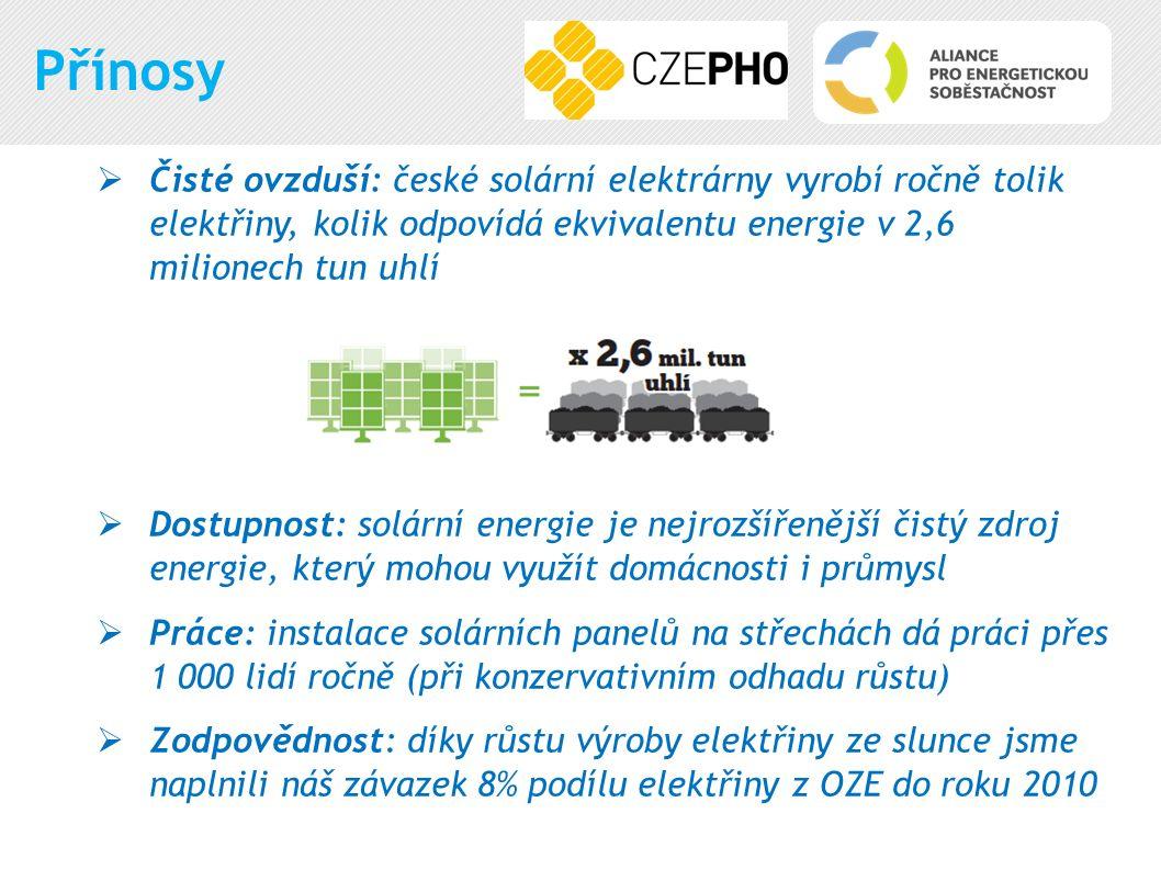 Přínosy  Čisté ovzduší: české solární elektrárny vyrobí ročně tolik elektřiny, kolik odpovídá ekvivalentu energie v 2,6 milionech tun uhlí  Dostupnost: solární energie je nejrozšířenější čistý zdroj energie, který mohou využít domácnosti i průmysl  Práce: instalace solárních panelů na střechách dá práci přes 1 000 lidí ročně (při konzervativním odhadu růstu)  Zodpovědnost: díky růstu výroby elektřiny ze slunce jsme naplnili náš závazek 8% podílu elektřiny z OZE do roku 2010