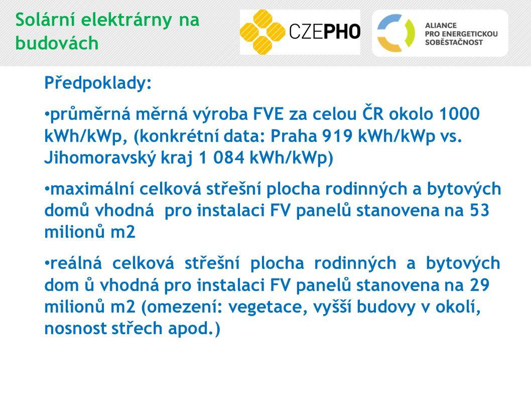 Solární elektrárny na budovách Předpoklady: průměrná měrná výroba FVE za celou ČR okolo 1000 kWh/kWp, (konkrétní data: Praha 919 kWh/kWp vs. Jihomorav