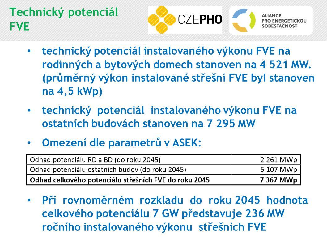 Technický potenciál FVE technický potenciál instalovaného výkonu FVE na rodinných a bytových domech stanoven na 4 521 MW. (průměrný výkon instalované