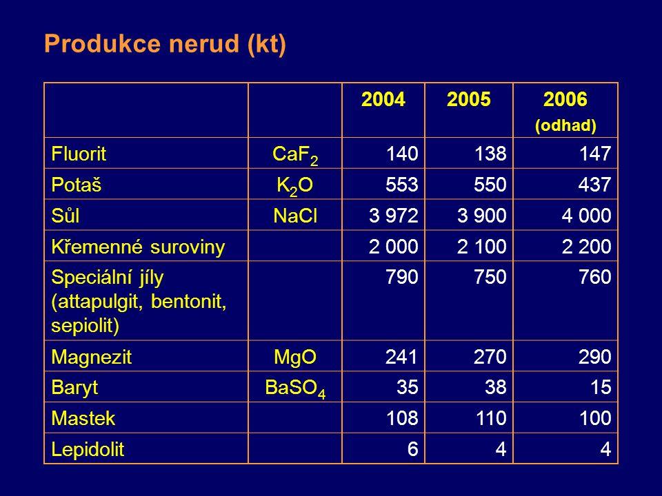 Produkce nerud (kt) 200420052006 (odhad) FluoritCaF 2 140138147 PotašK2OK2O553550437 SůlNaCl3 9723 9004 000 Křemenné suroviny2 0002 1002 200 Speciální jíly (attapulgit, bentonit, sepiolit) 790750760 MagnezitMgO241270290 BarytBaSO 4 353815 Mastek108110100 Lepidolit644