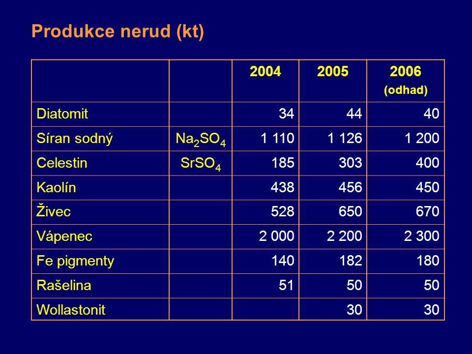 Produkce nerud (kt) 200420052006 (odhad) Diatomit344440 Síran sodnýNa 2 SO 4 1 1101 1261 200 CelestinSrSO 4 185303400 Kaolín438456450 Živec528650670 Vápenec2 0002 2002 300 Fe pigmenty140182180 Rašelina5150 Wollastonit30