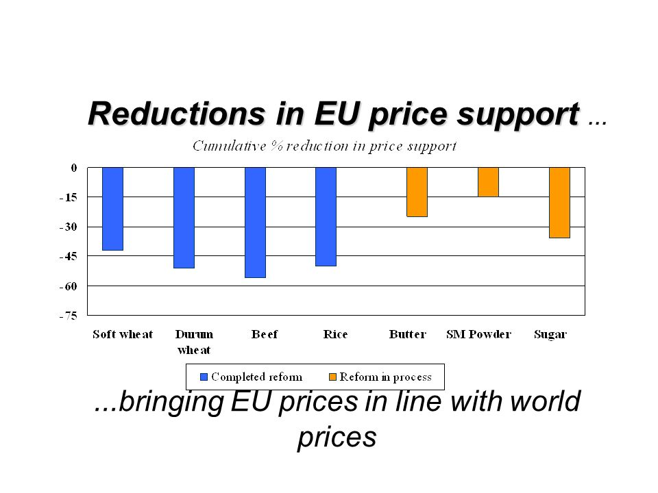 Reductions in EU price support Reductions in EU price support......bringing EU prices in line with world prices