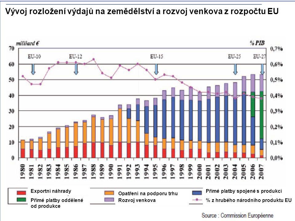 Vývoj rozložení výdajů na zemědělství a rozvoj venkova z rozpočtu EU Exportní náhrady Přímé platby oddělené od produkce Opatření na podporu trhu Rozvo