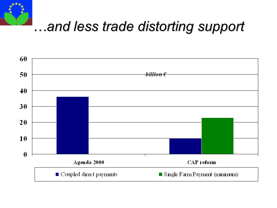 …and less trade distorting support billion €