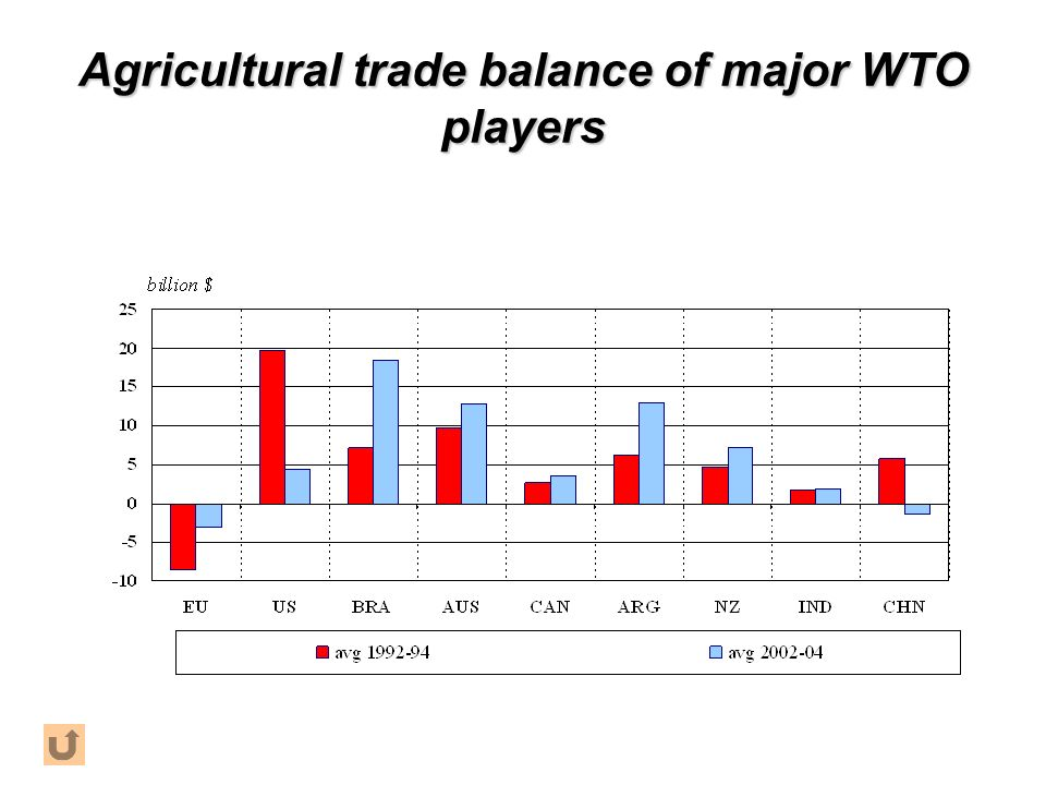 Agricultural trade balance of major WTO players