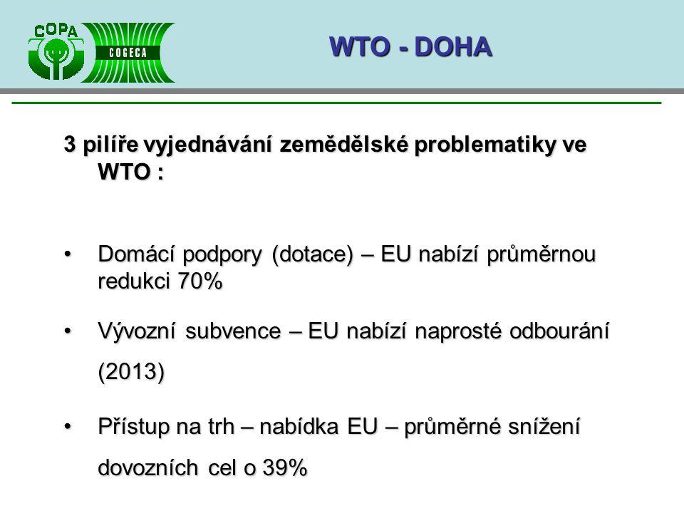 WTO - DOHA 3 pilíře vyjednávání zemědělské problematiky ve WTO : Domácí podpory (dotace) – EU nabízí průměrnou redukci 70%Domácí podpory (dotace) – EU