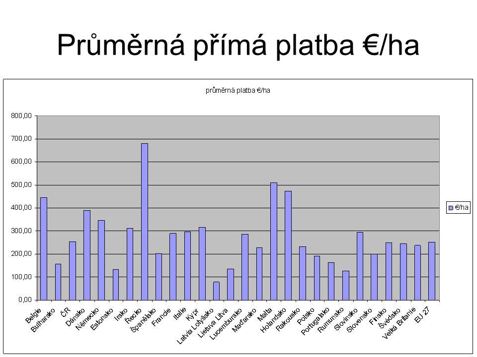 Průměrná přímá platba €/ha