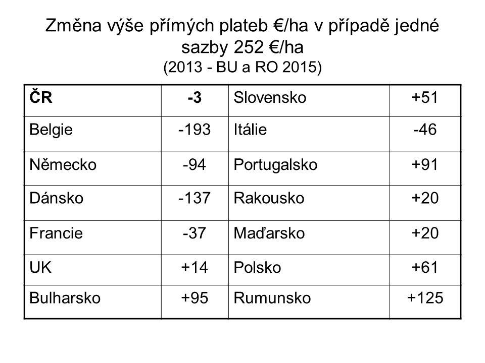 Změna výše přímých plateb €/ha v případě jedné sazby 252 €/ha (2013 - BU a RO 2015) ČR-3Slovensko+51 Belgie-193Itálie-46 Německo-94Portugalsko+91 Dáns